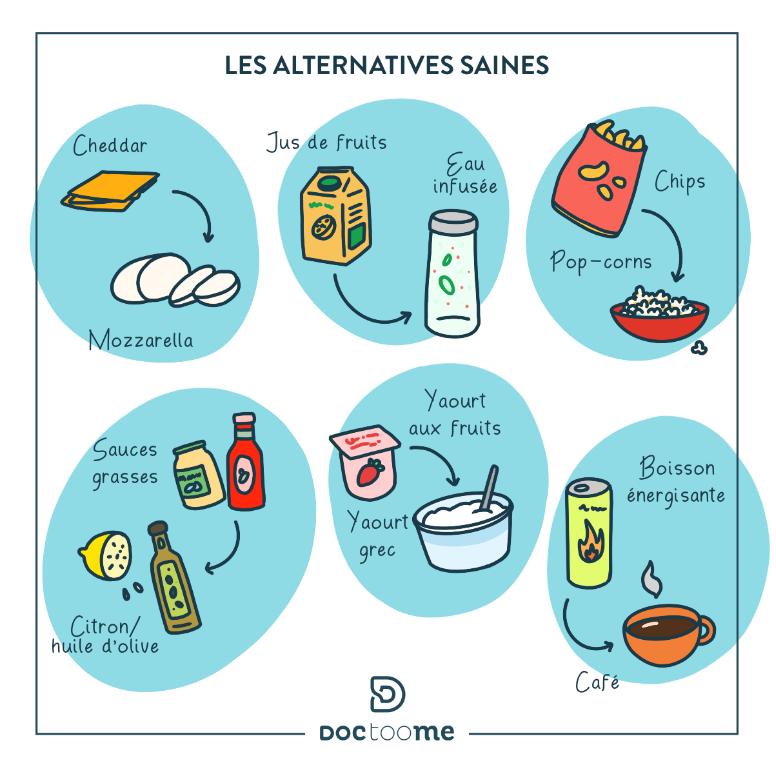 Il s'agit d'une illustration qui présente les alternatives saines  de produits gras que l'on consomme souvent pour les remplacer par des produits plus sain.