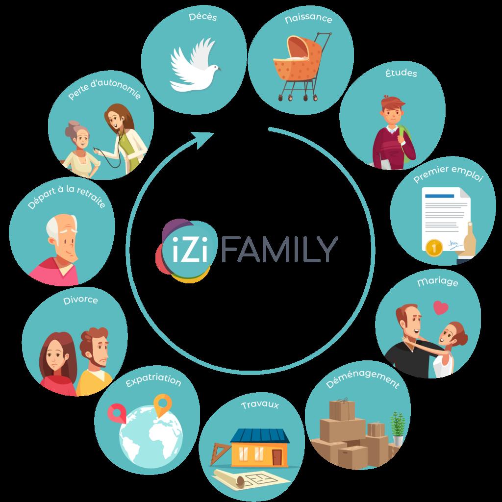 Infographie qui présente les différents types de démarches parmi lesquels iZi Family peut vous aider.